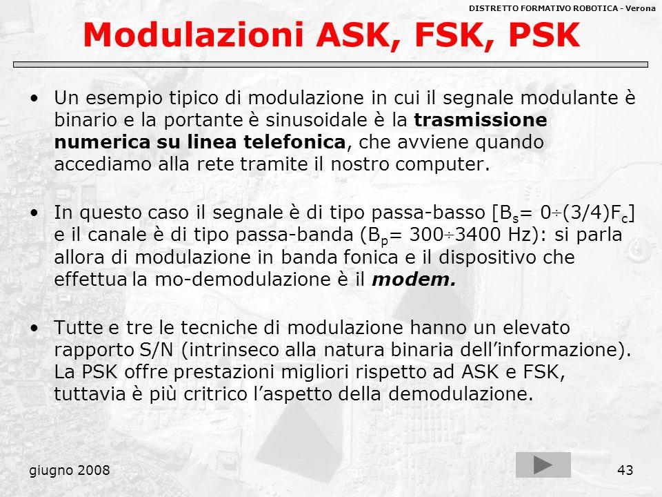 Modulazioni ASK, FSK, PSK