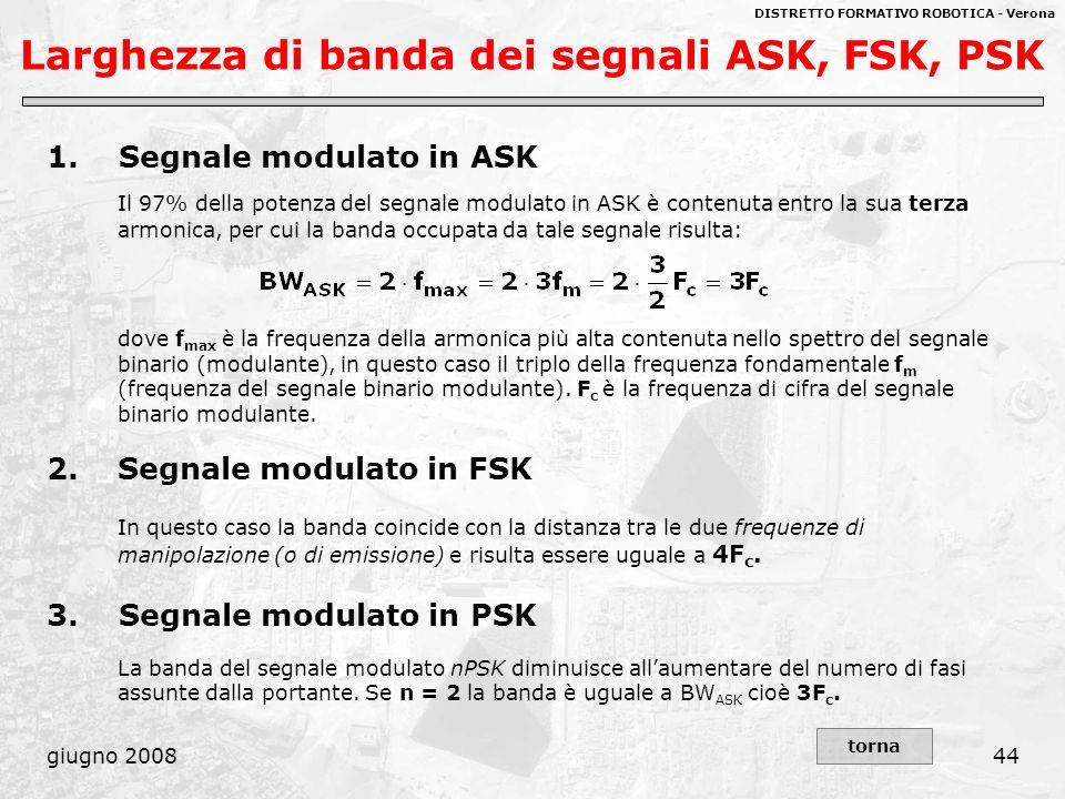 Larghezza di banda dei segnali ASK, FSK, PSK