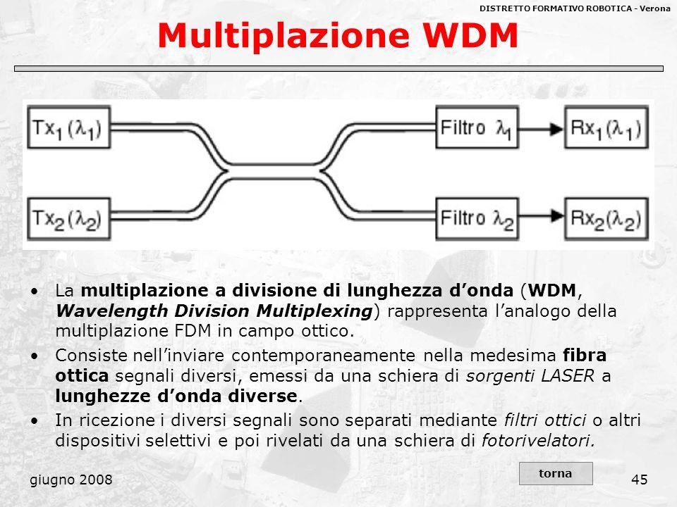Multiplazione WDM