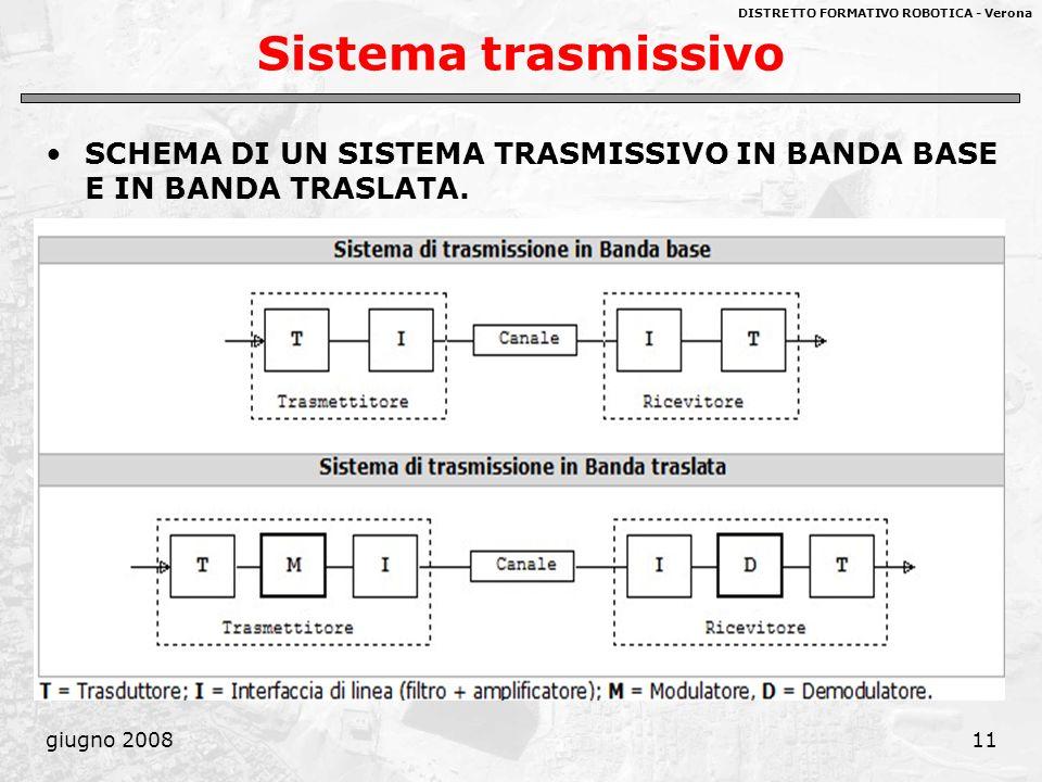 Sistema trasmissivo SCHEMA DI UN SISTEMA TRASMISSIVO IN BANDA BASE E IN BANDA TRASLATA. giugno 2008