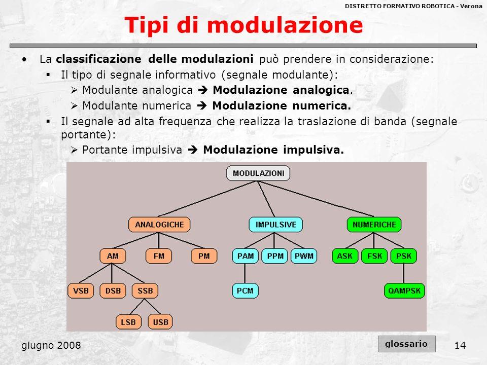 Tipi di modulazione La classificazione delle modulazioni può prendere in considerazione: Il tipo di segnale informativo (segnale modulante):