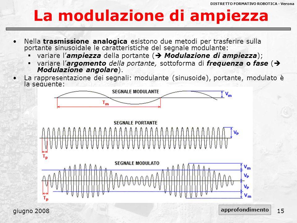 La modulazione di ampiezza