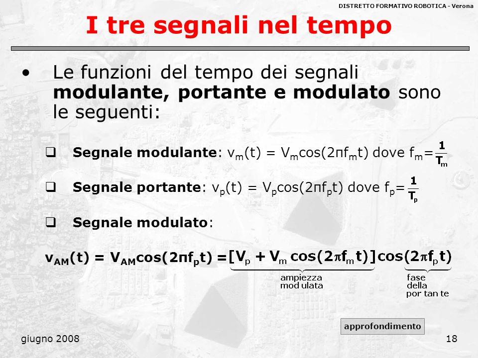 I tre segnali nel tempo Le funzioni del tempo dei segnali modulante, portante e modulato sono le seguenti: