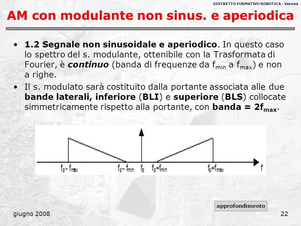 AM con modulante non sinus. e aperiodica