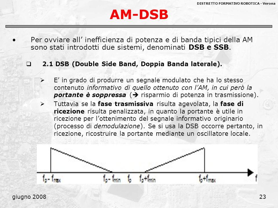 AM-DSB Per ovviare all' inefficienza di potenza e di banda tipici della AM sono stati introdotti due sistemi, denominati DSB e SSB.