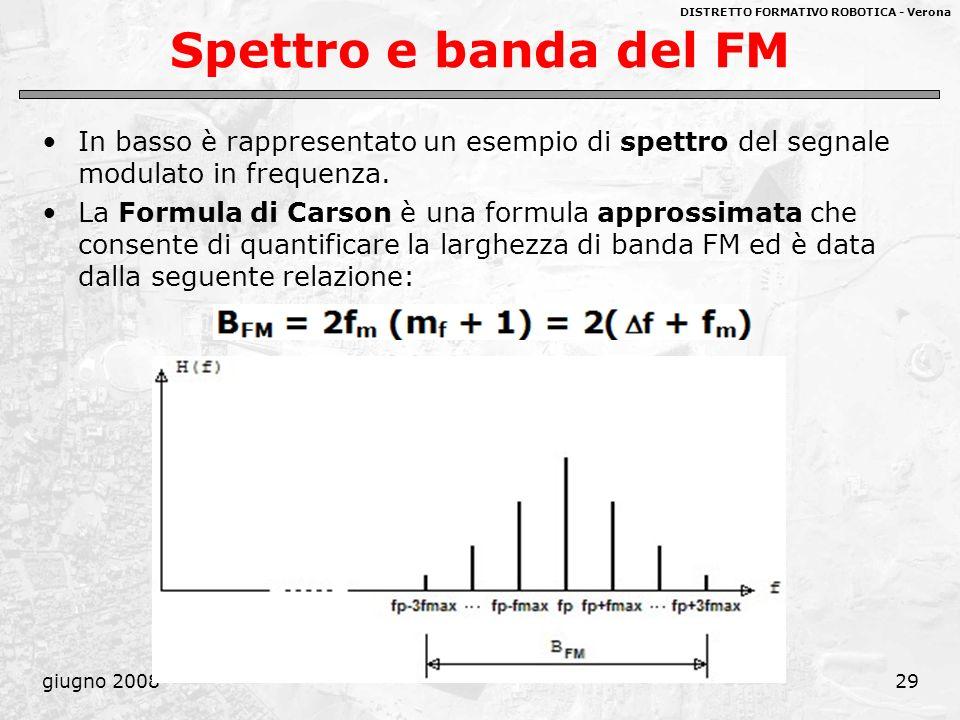 Spettro e banda del FM In basso è rappresentato un esempio di spettro del segnale modulato in frequenza.