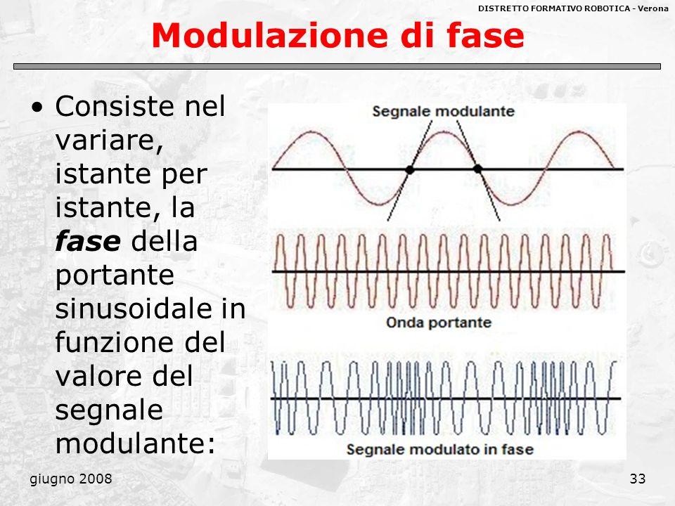 Modulazione di fase Consiste nel variare, istante per istante, la fase della portante sinusoidale in funzione del valore del segnale modulante: