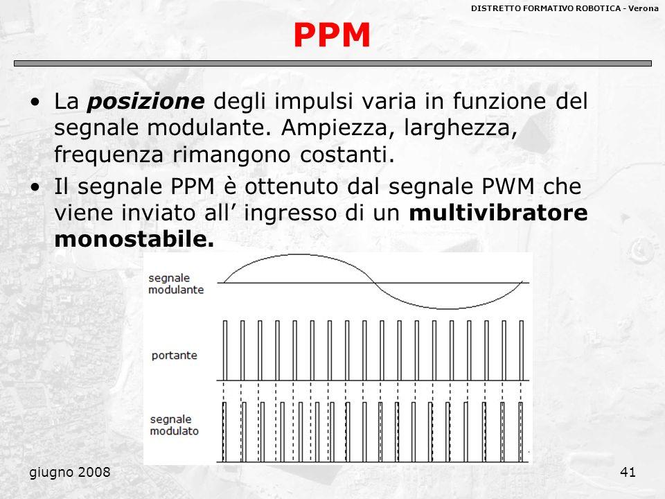 PPM La posizione degli impulsi varia in funzione del segnale modulante. Ampiezza, larghezza, frequenza rimangono costanti.