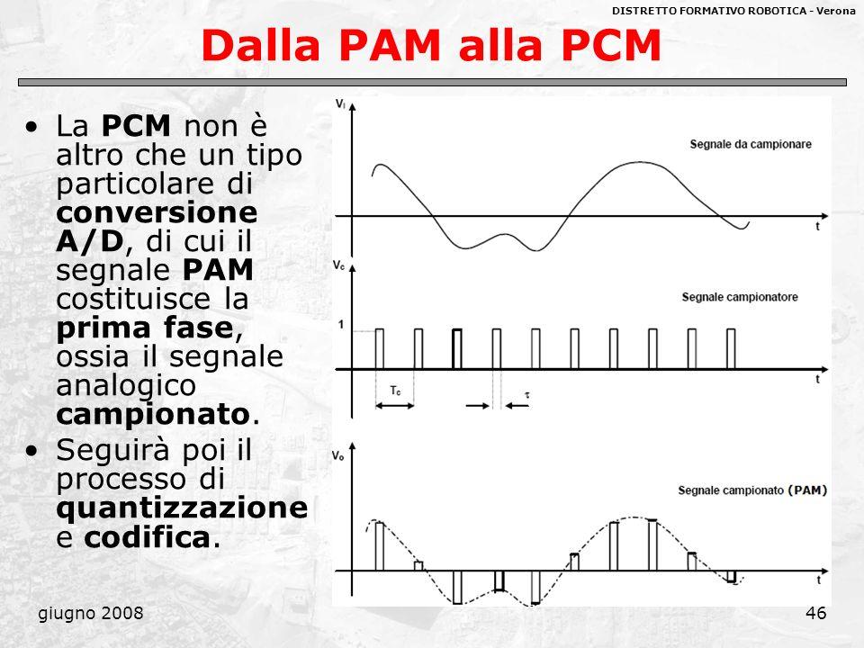 Dalla PAM alla PCM