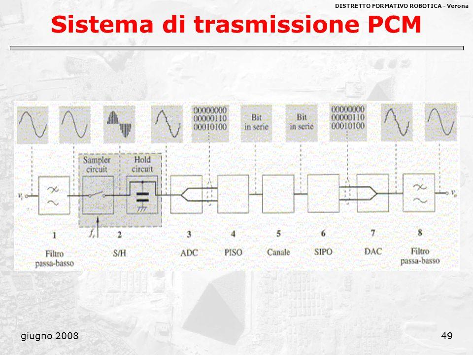 Sistema di trasmissione PCM