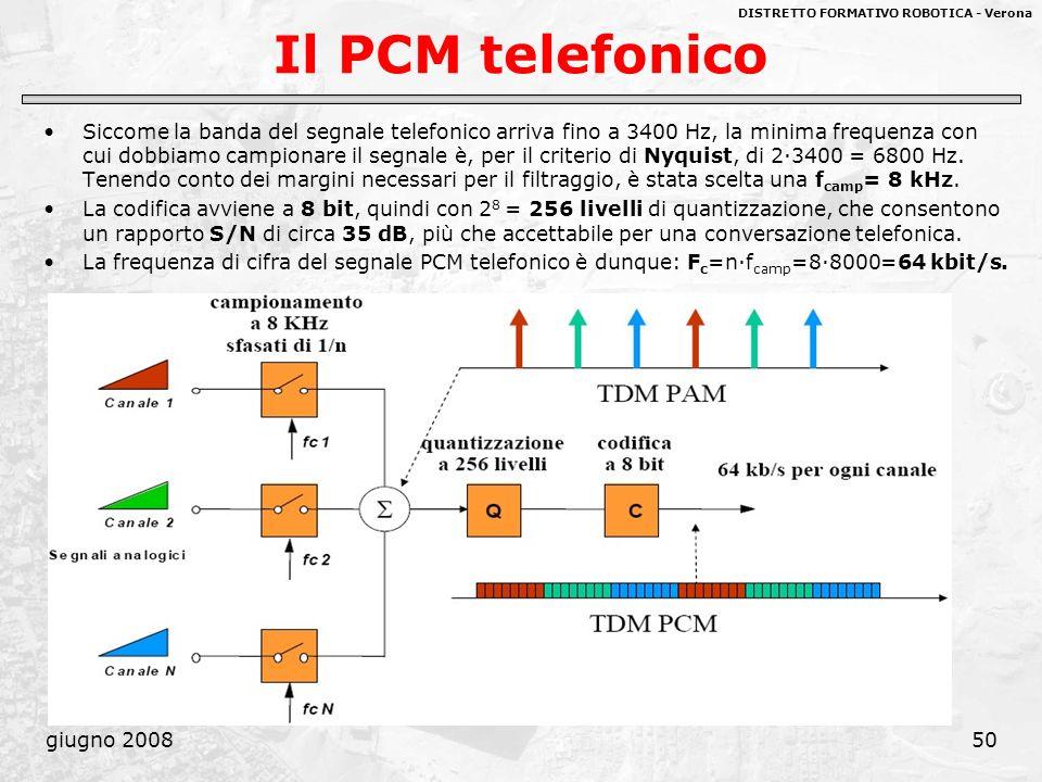 Il PCM telefonico