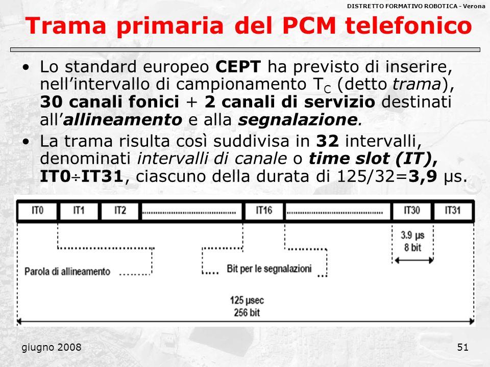 Trama primaria del PCM telefonico