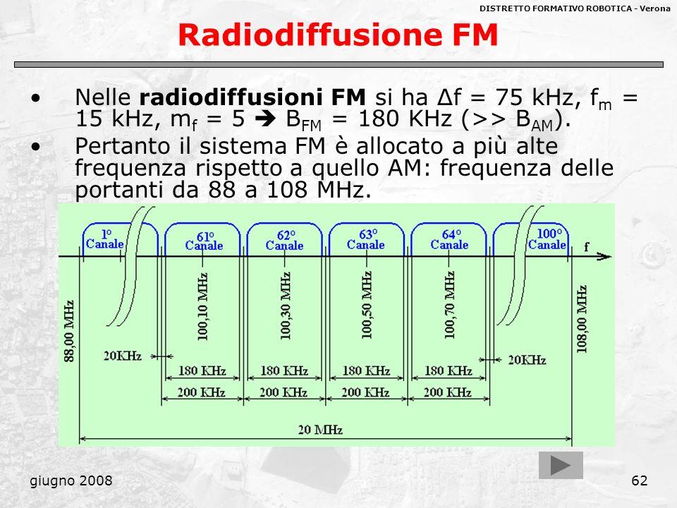 Radiodiffusione FM Nelle radiodiffusioni FM si ha Δf = 75 kHz, fm = 15 kHz, mf = 5  BFM = 180 KHz (>> BAM).