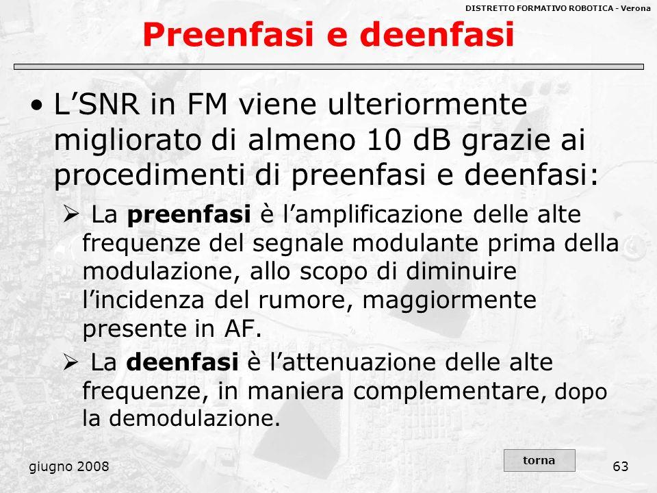 Preenfasi e deenfasi L'SNR in FM viene ulteriormente migliorato di almeno 10 dB grazie ai procedimenti di preenfasi e deenfasi: