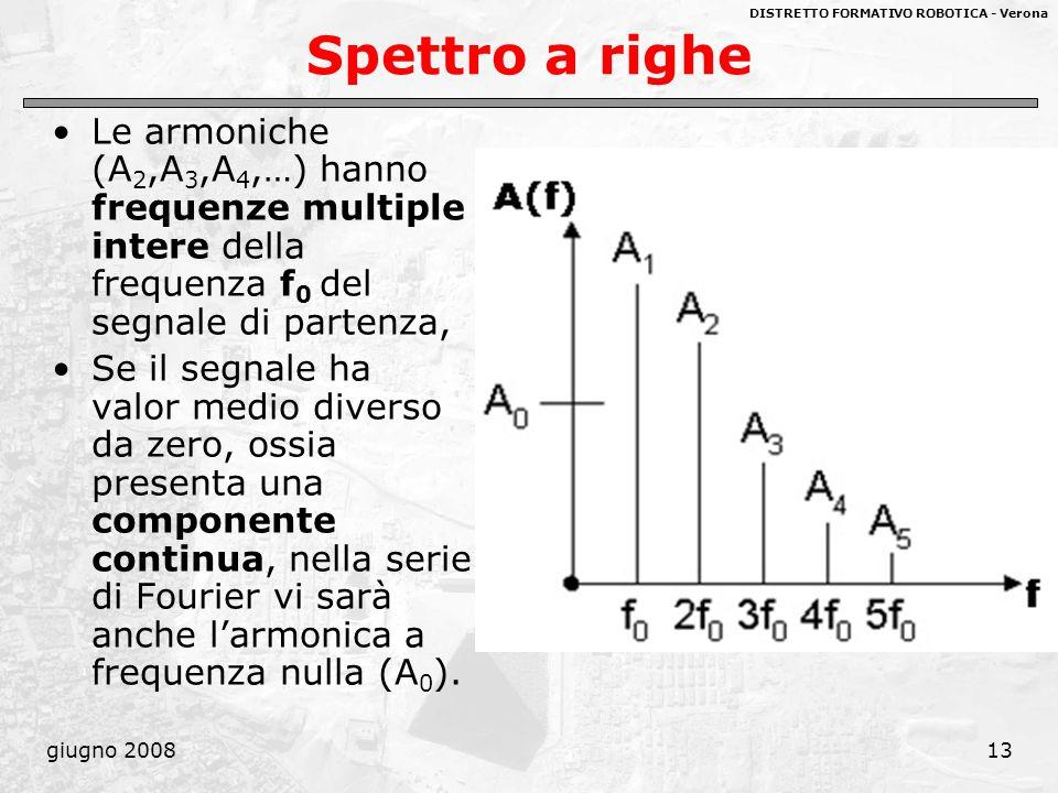 Spettro a righe Le armoniche (A2,A3,A4,…) hanno frequenze multiple intere della frequenza f0 del segnale di partenza,