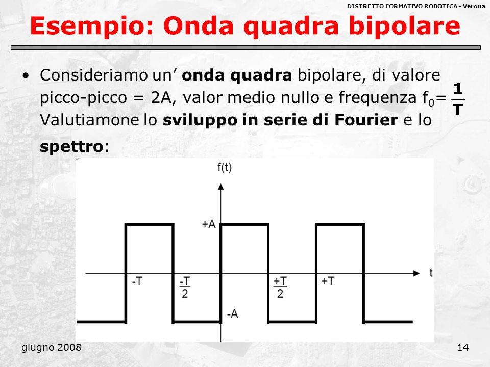 Esempio: Onda quadra bipolare