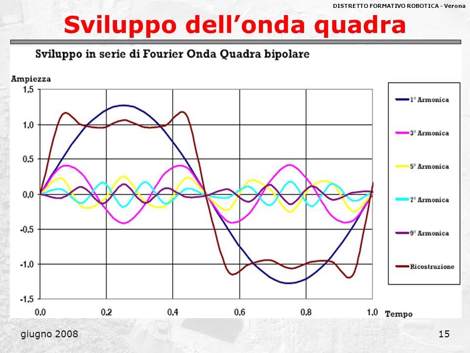 Sviluppo dell'onda quadra