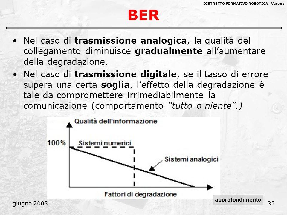 BER Nel caso di trasmissione analogica, la qualità del collegamento diminuisce gradualmente all'aumentare della degradazione.