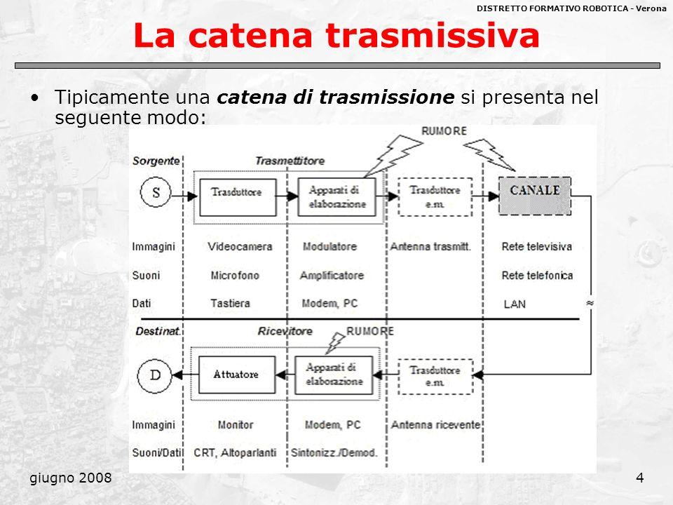 La catena trasmissiva Tipicamente una catena di trasmissione si presenta nel seguente modo: giugno 2008.