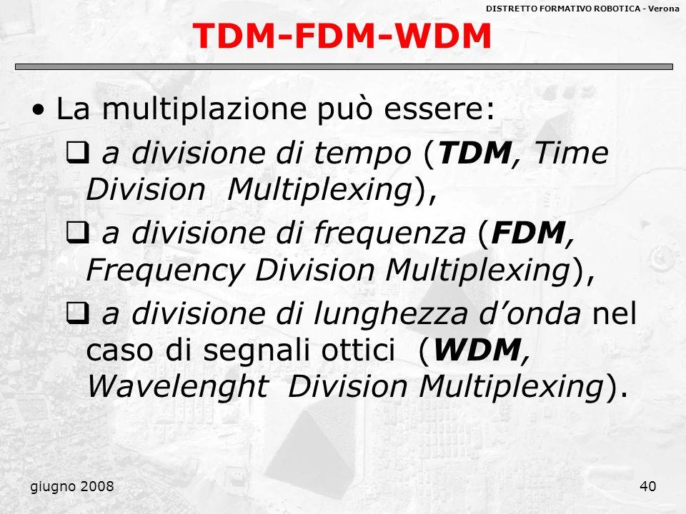TDM-FDM-WDM La multiplazione può essere: