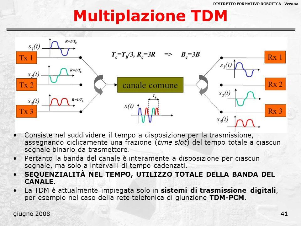 Multiplazione TDM