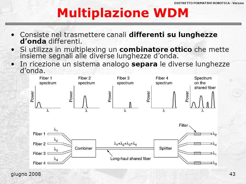 Multiplazione WDM Consiste nel trasmettere canali differenti su lunghezze d'onda differenti.