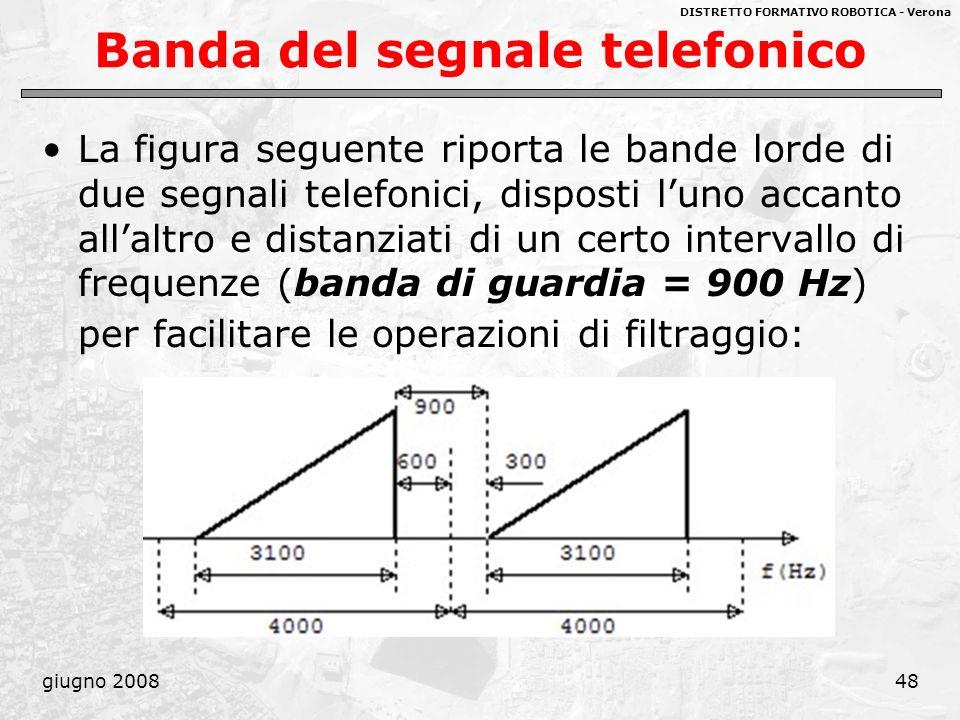 Banda del segnale telefonico