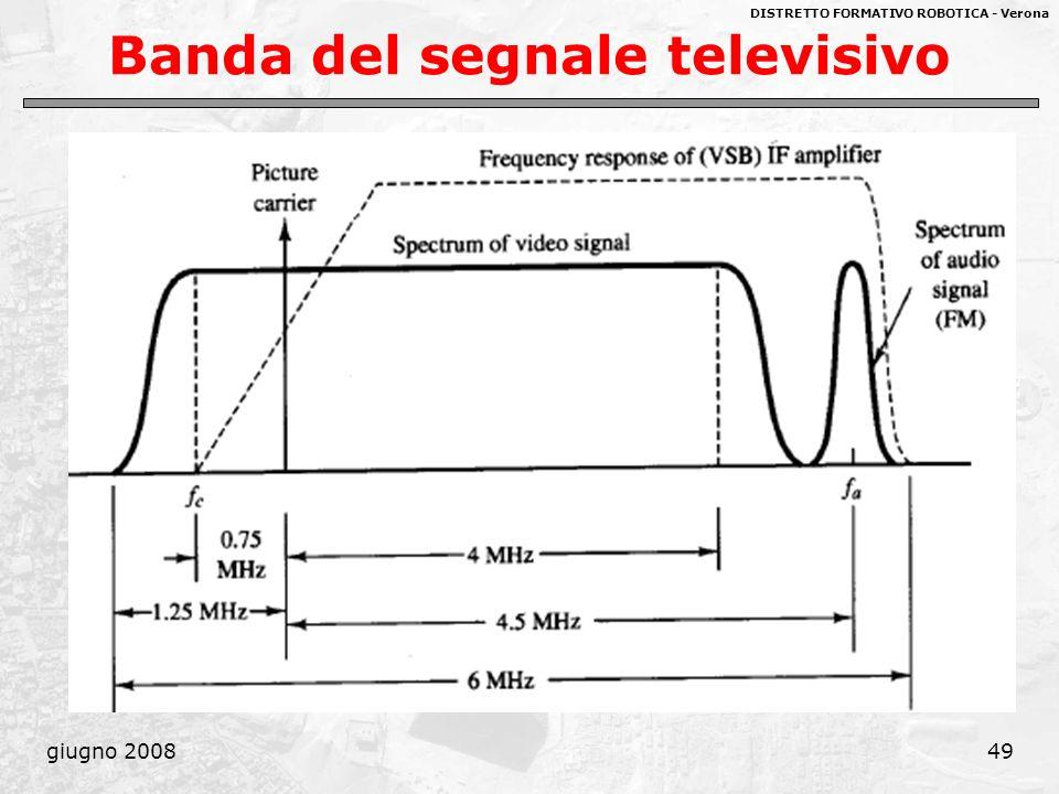 Banda del segnale televisivo