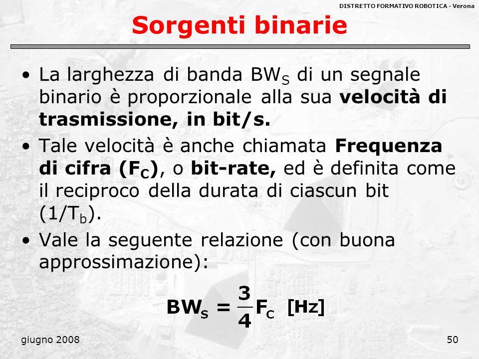 Sorgenti binarie La larghezza di banda BWS di un segnale binario è proporzionale alla sua velocità di trasmissione, in bit/s.
