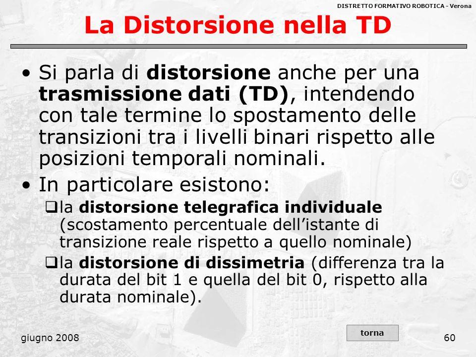 La Distorsione nella TD