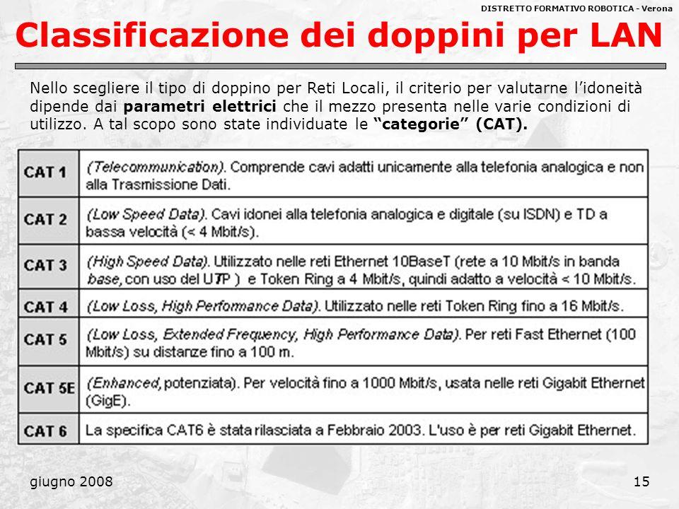 Classificazione dei doppini per LAN