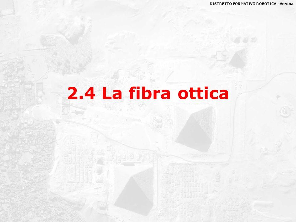 2.4 La fibra ottica
