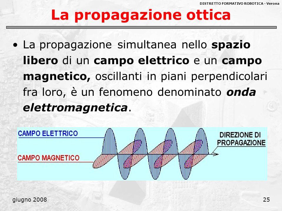 La propagazione ottica
