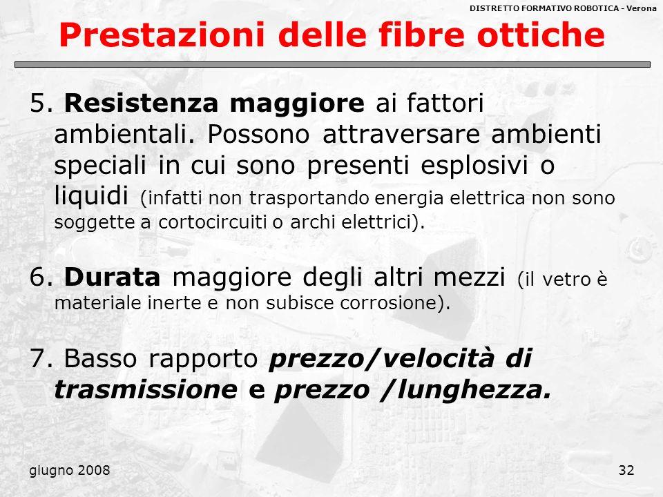 Prestazioni delle fibre ottiche