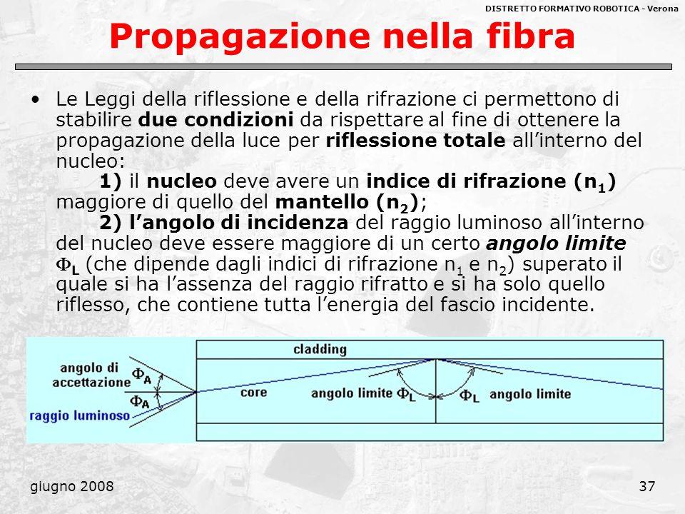 Propagazione nella fibra