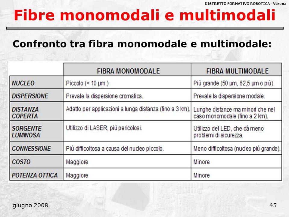 Fibre monomodali e multimodali