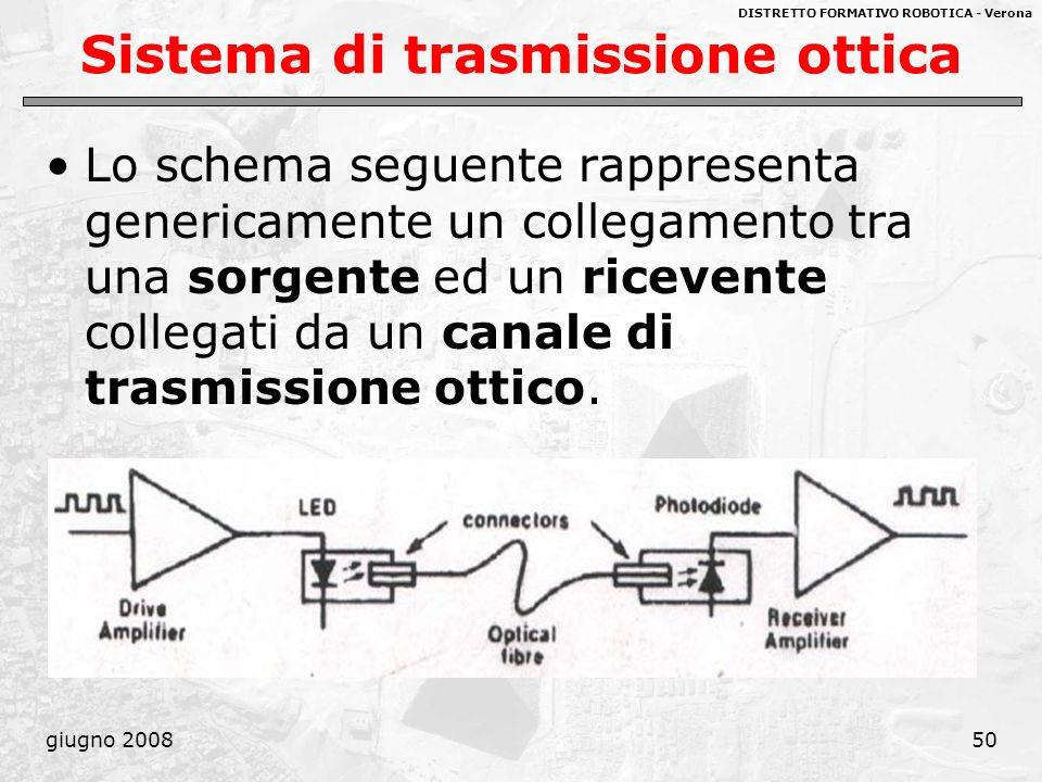 Sistema di trasmissione ottica