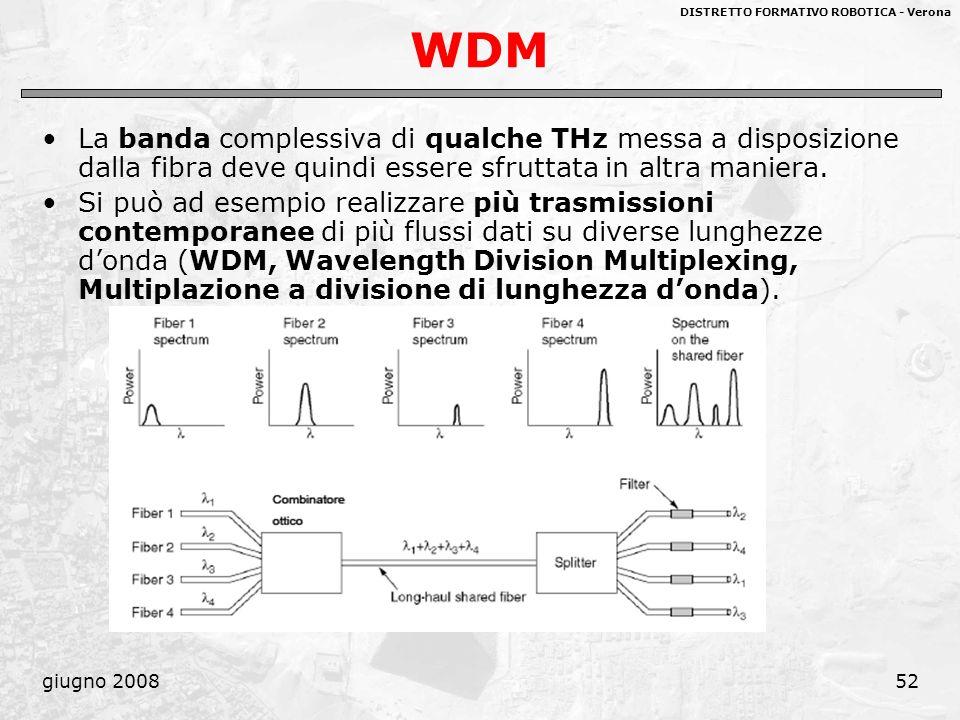 WDM La banda complessiva di qualche THz messa a disposizione dalla fibra deve quindi essere sfruttata in altra maniera.