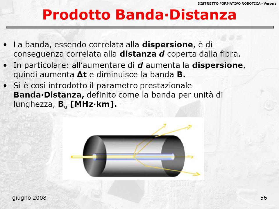 Prodotto Banda·Distanza