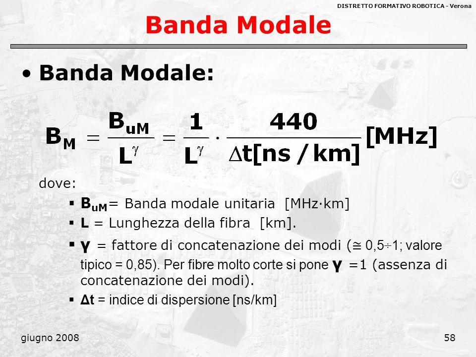 Banda Modale Banda Modale: dove: