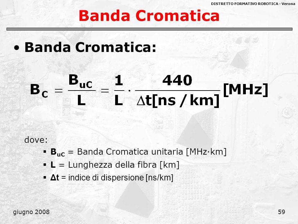 Banda Cromatica Banda Cromatica: dove: