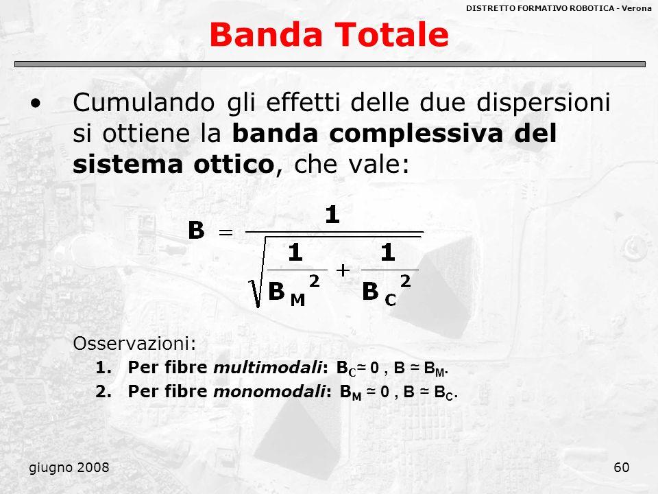 Banda Totale Cumulando gli effetti delle due dispersioni si ottiene la banda complessiva del sistema ottico, che vale: Osservazioni: