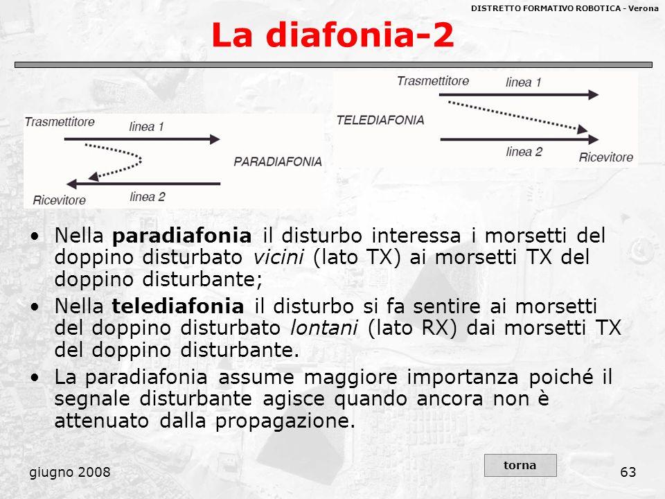 La diafonia-2 Nella paradiafonia il disturbo interessa i morsetti del doppino disturbato vicini (lato TX) ai morsetti TX del doppino disturbante;