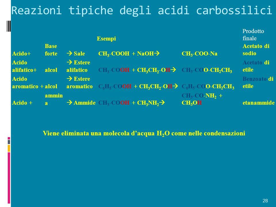 Reazioni tipiche degli acidi carbossilici