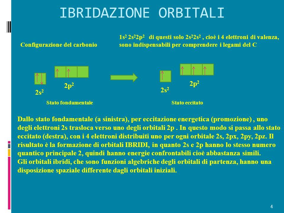 IBRIDAZIONE ORBITALI 2p2 2p2 2s2 2s2