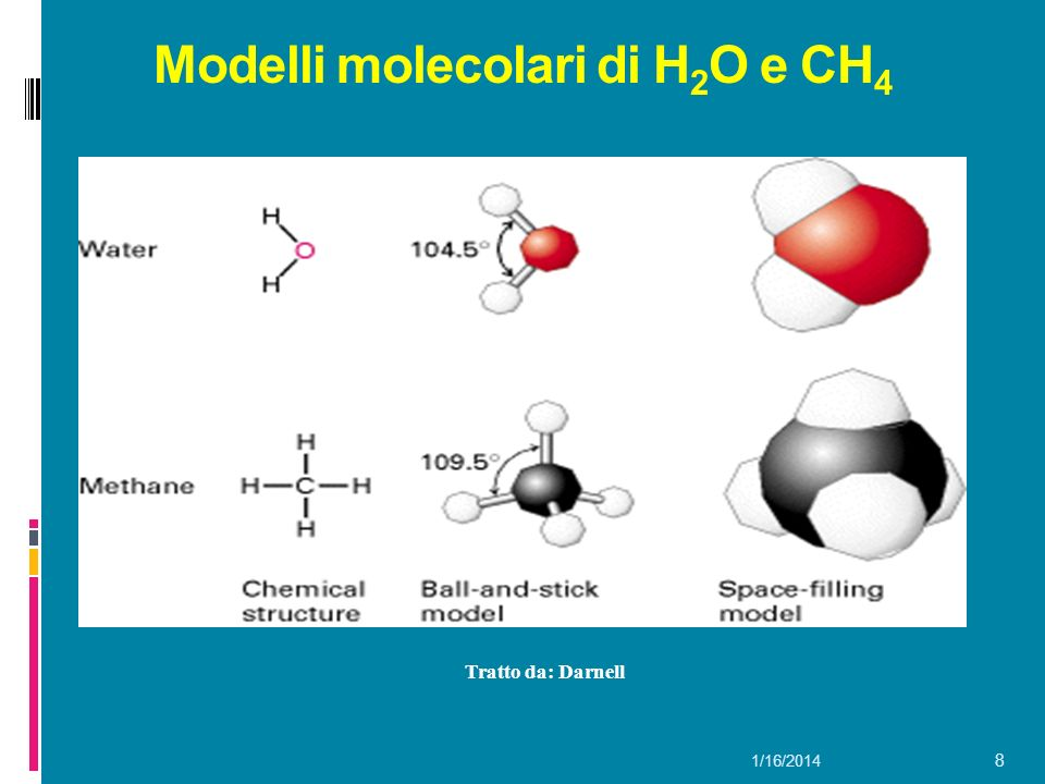 Modelli molecolari di H2O e CH4