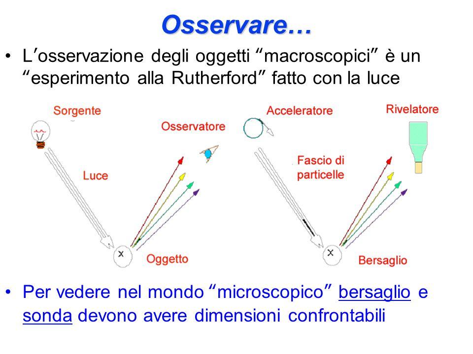 Osservare… L'osservazione degli oggetti macroscopici è un esperimento alla Rutherford fatto con la luce.