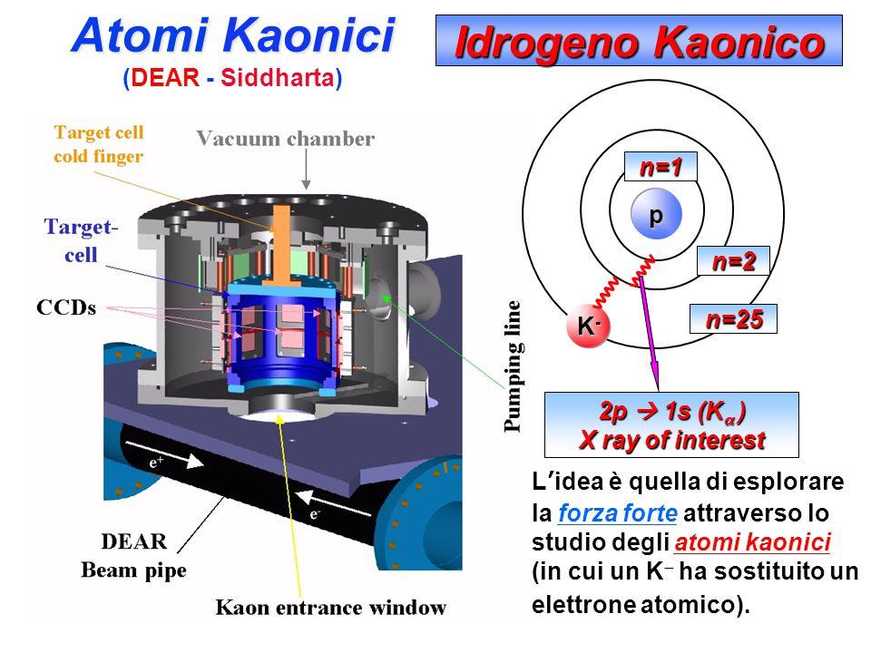 Atomi Kaonici Idrogeno Kaonico (DEAR - Siddharta) n=1 p n=2 n=25 K-