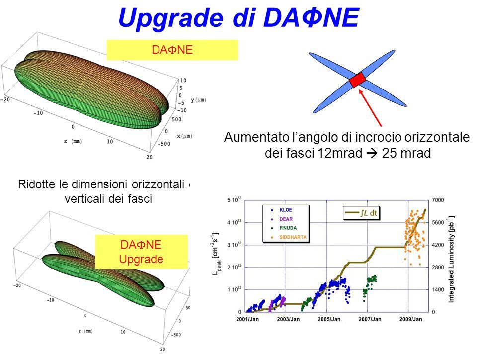 Upgrade di DAΦNE Aumentato l'angolo di incrocio orizzontale
