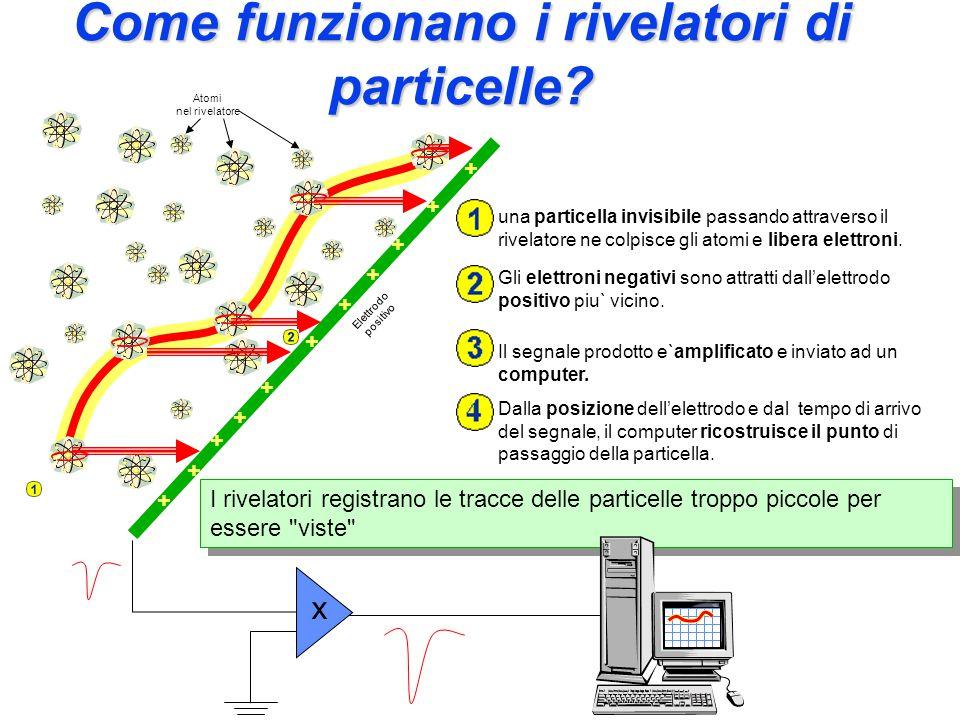Come funzionano i rivelatori di particelle